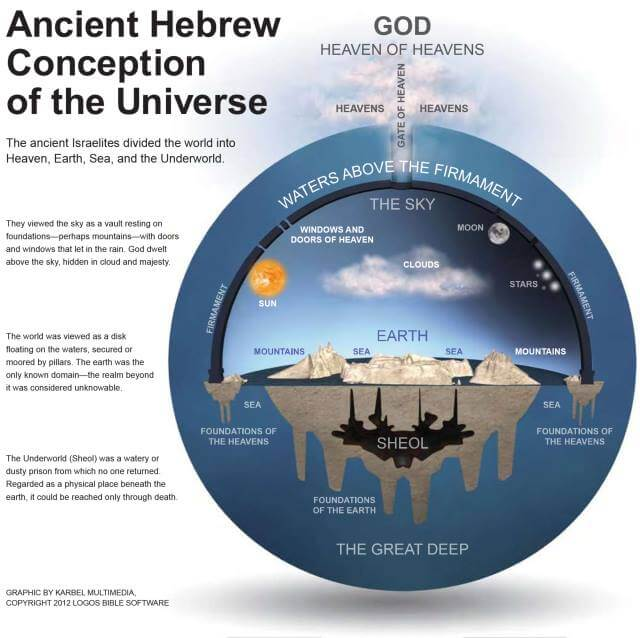 Ancient Hebrew Conception Flat Earth Universe