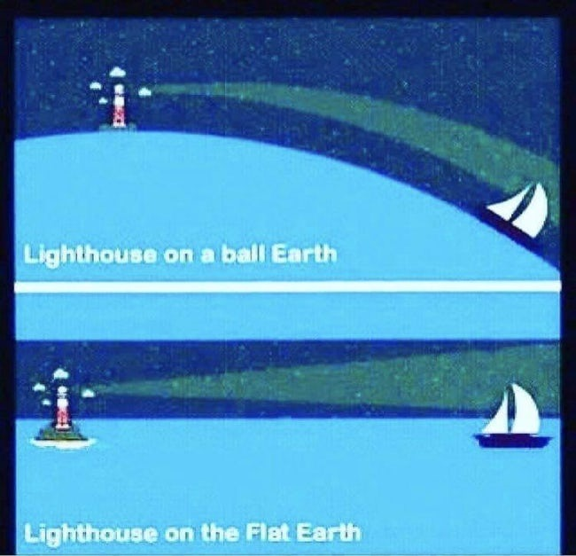 Lighthouse On A Ball Earth, Lighthouse On A Flat Earth